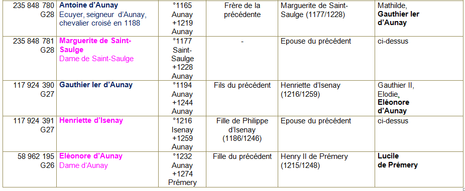 Aunay en bazois tab ancetres 3