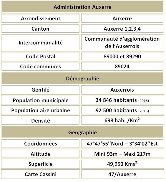 Auxerre 89 adm