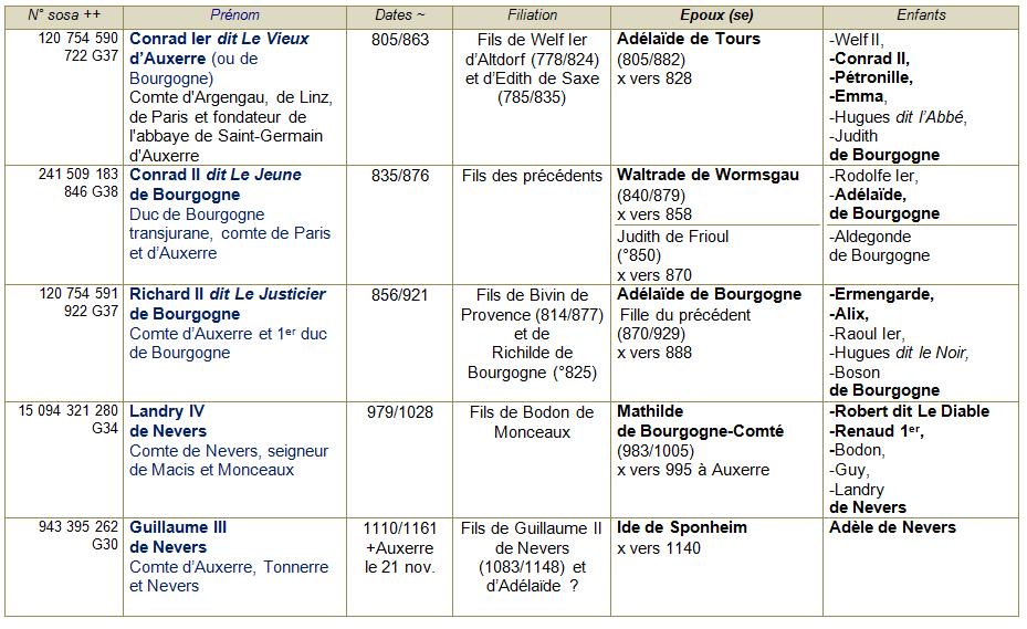 Auxerre 89 ancetres 1