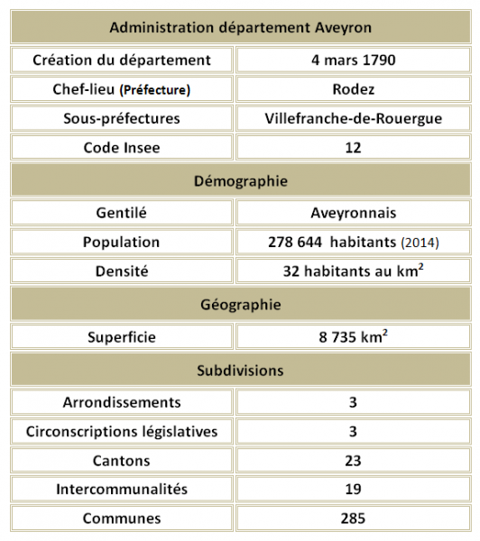 Aveyron adm