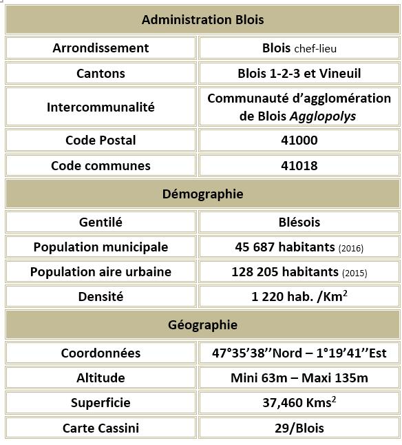 Blois 41 adm