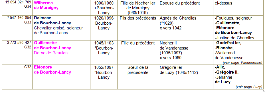 Bourbon lancy ancetres 2