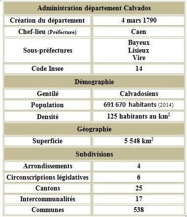 Calvados adm