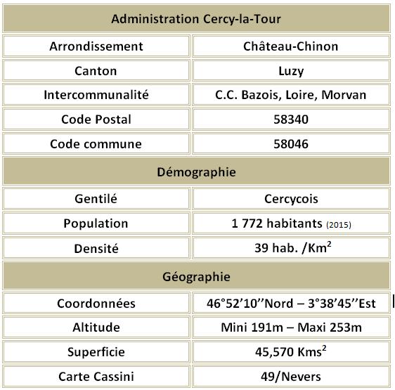 Cercy la tour adm