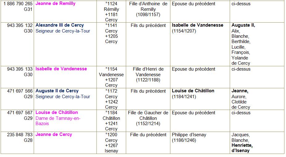 Cercy la tour tab ancetres 2