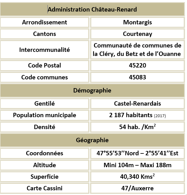 Ch c3 a2teau renard 20 45 20adm