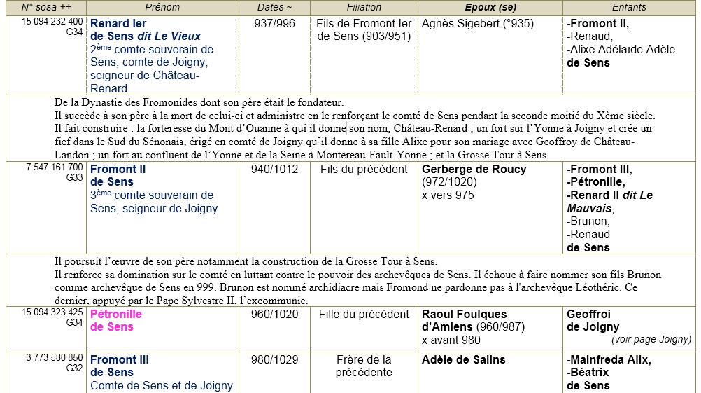 Ch c3 a2teau renard 20 45 20anc c3 aatres 201