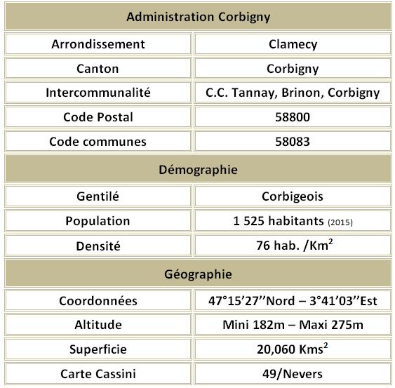 Corbigny adm