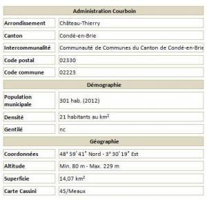Courboin adm 2