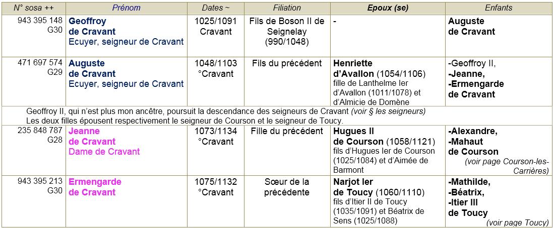 Cravant 89 ancetres