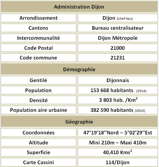Dijon adm