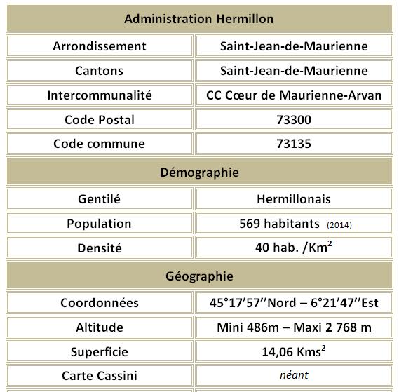 Hermillon adm