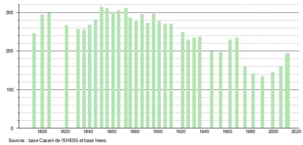 Histogramme demographique