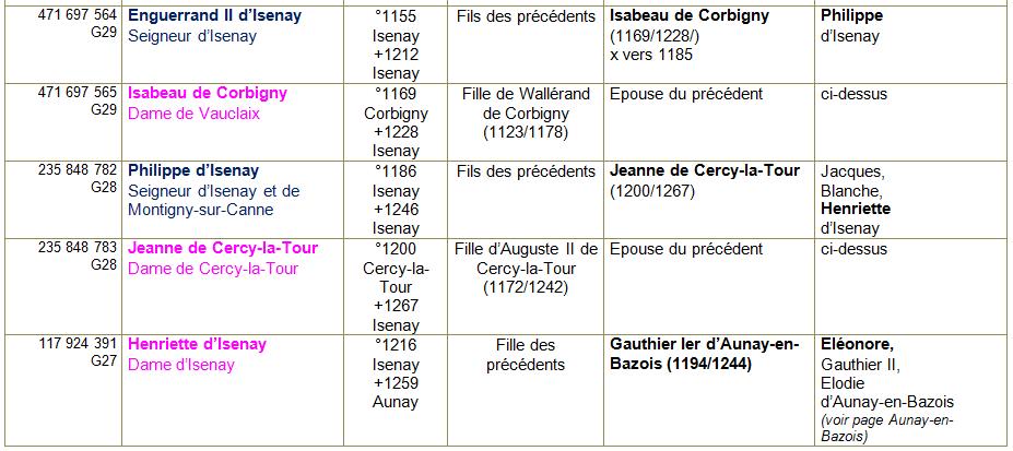 Isenay ancetres 2