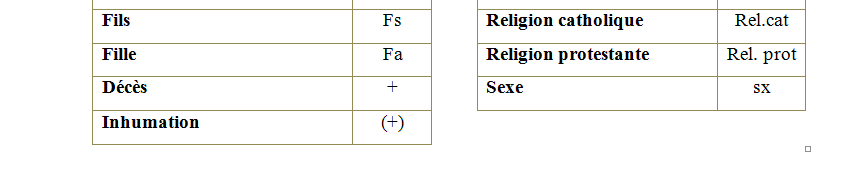 Les abreviations 3