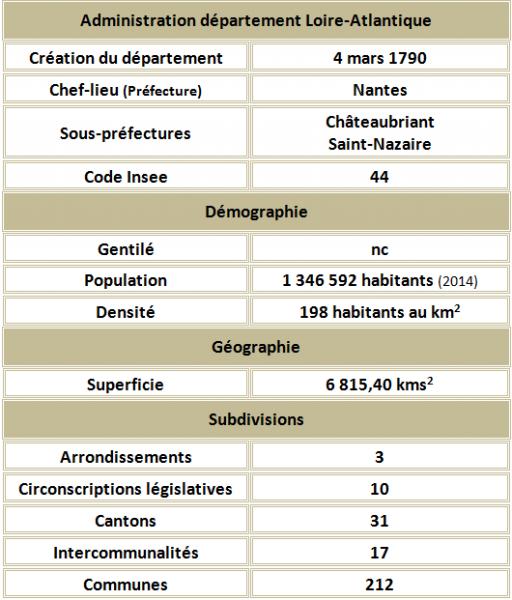 Loire atlantique adm