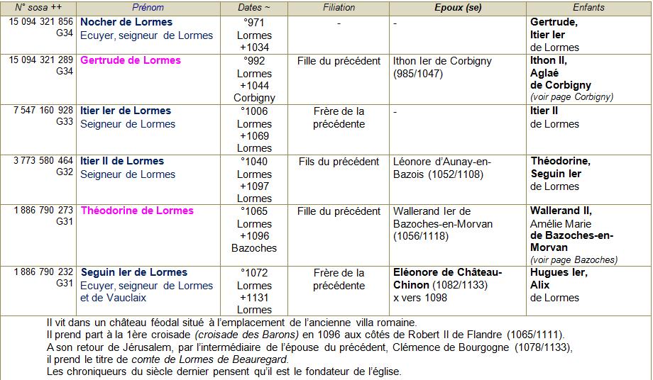 Lormes ancetres 1