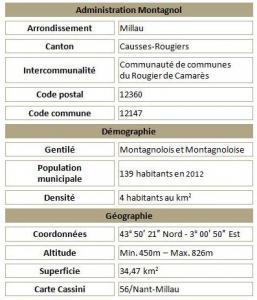 Montagnol adm