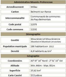Mounes prohencoux adm