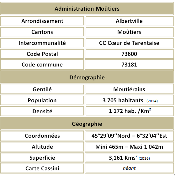 Moutiers adm