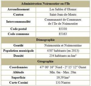 Noirmoutier en l ile vendee adm
