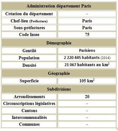 Paris adm