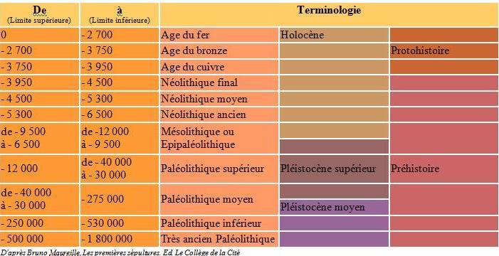 Prehistoire et protohistoire