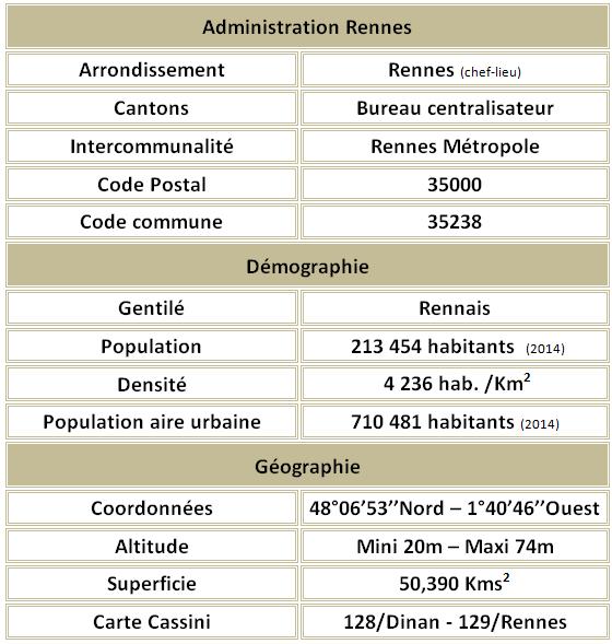 Rennes adm