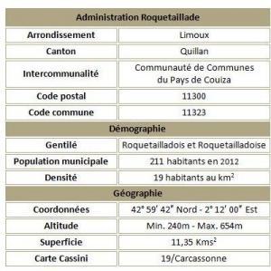 Roquetaillade adm