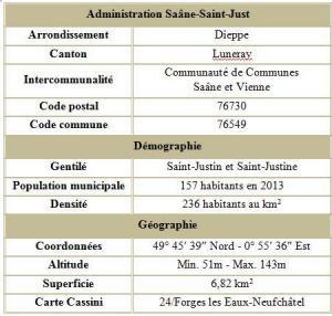 Saane saint just seine maritime adm
