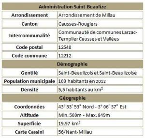 Saint beaulize adm