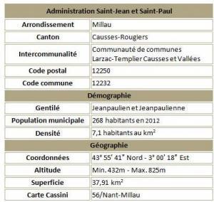 Saint jean et saint paul adm