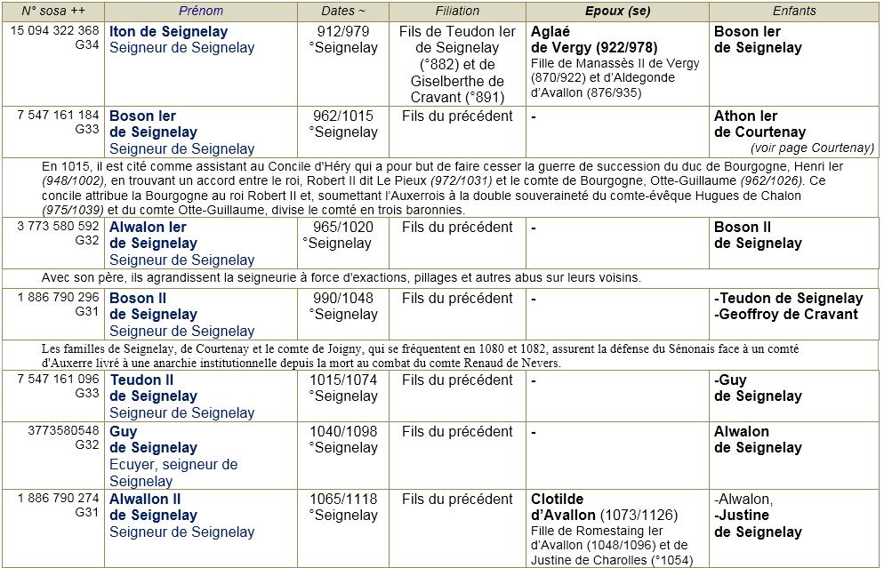 Seignelay 89 ancetres 1