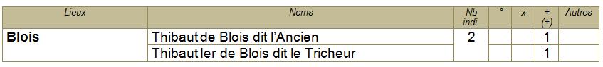Tableaux ancetres 41