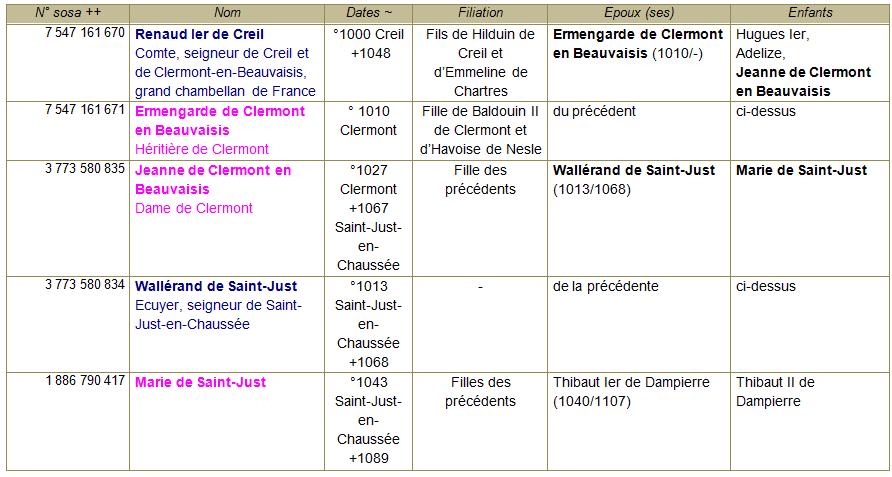 Tableaux comte clermont et st just