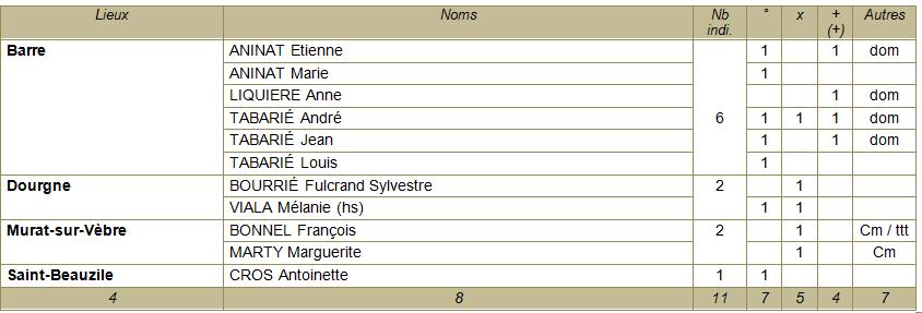 Tableaux noms 81