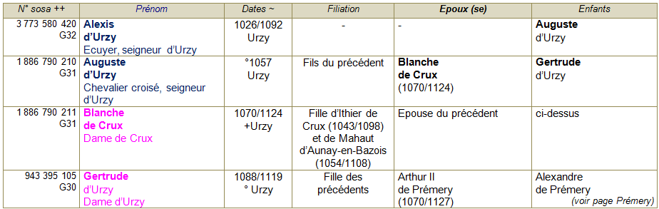 Urzy ancetres