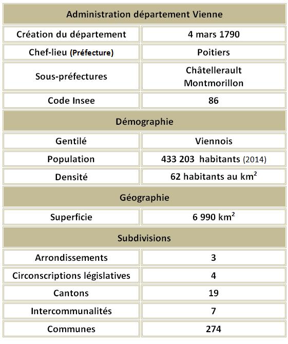 Vienne adm