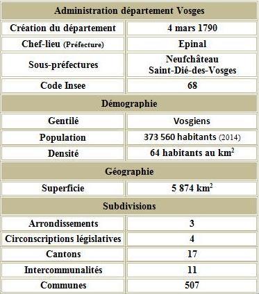 Vosges adm