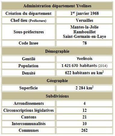 Yvelines adm