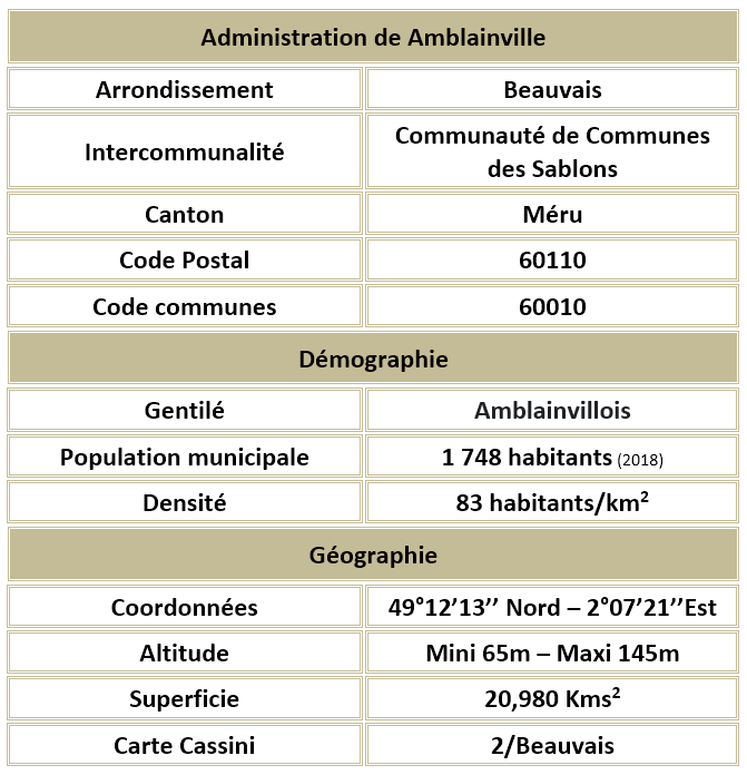 Amblainville 60 adm