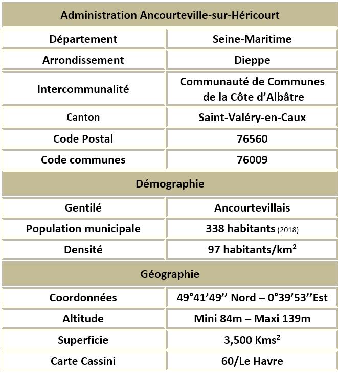 Ancourteville sur hericourt seine maritime adm