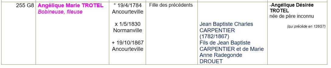 Ancourteville sur hericourt seine maritime ancetres 8