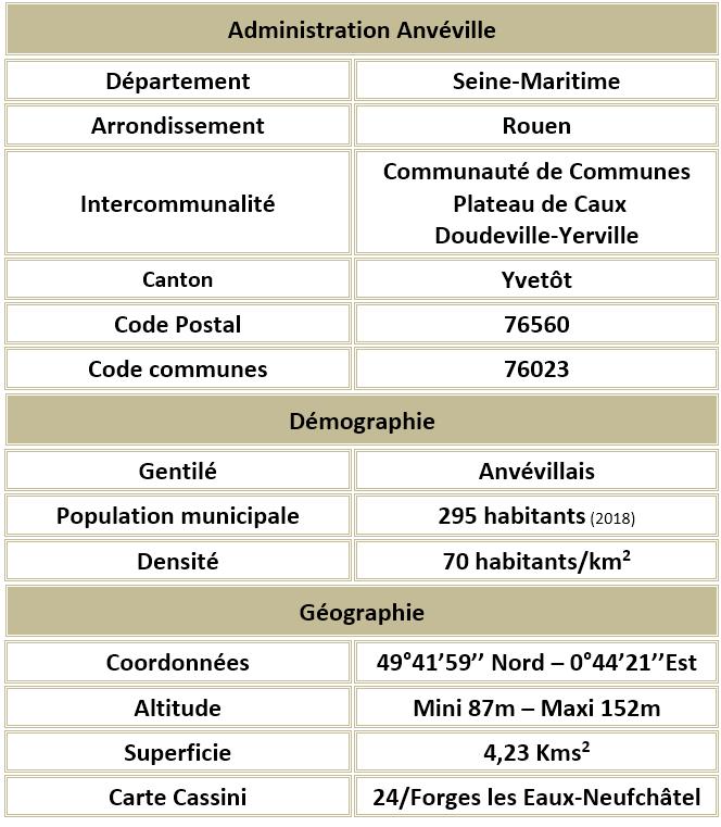 Anveville seine maritime adm 1