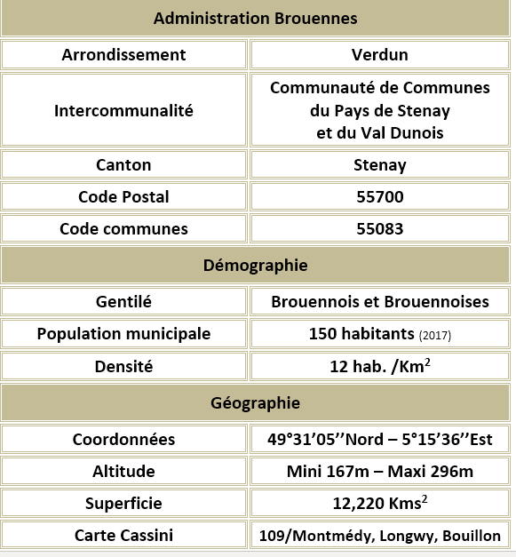 Brouennes 55 adm