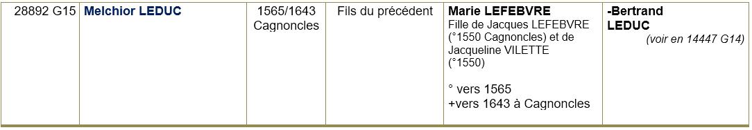 Cagnoncles 59 ancetres 4