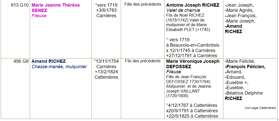Carnieres 59 ancetres 2