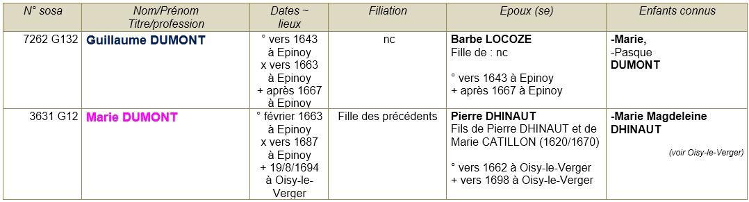 Epinoy pas de calais ancetres