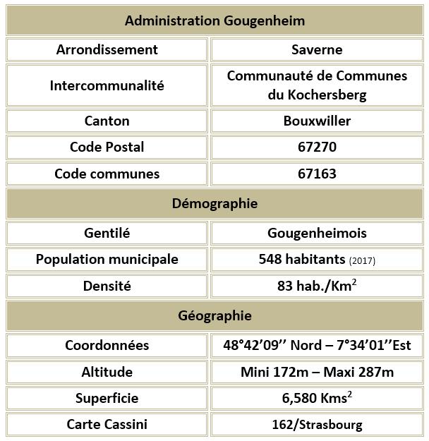 Gougenheim 67 adm