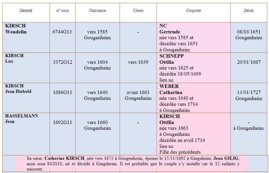 Gougenheim 67 ancetres 1
